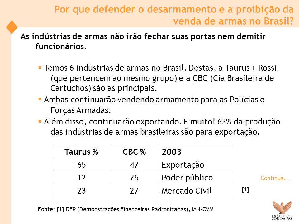 Fonte: [1] DFP (Demonstrações Financeiras Padronizadas), IAN-CVM
